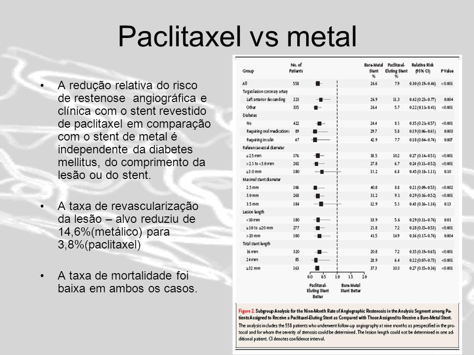Paclitaxel vs metal