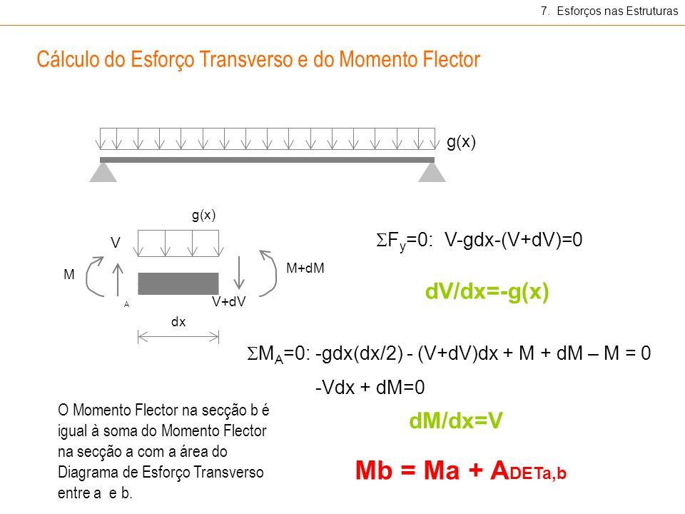 Mb = Ma + ADETa,b Cálculo do Esforço Transverso e do Momento Flector