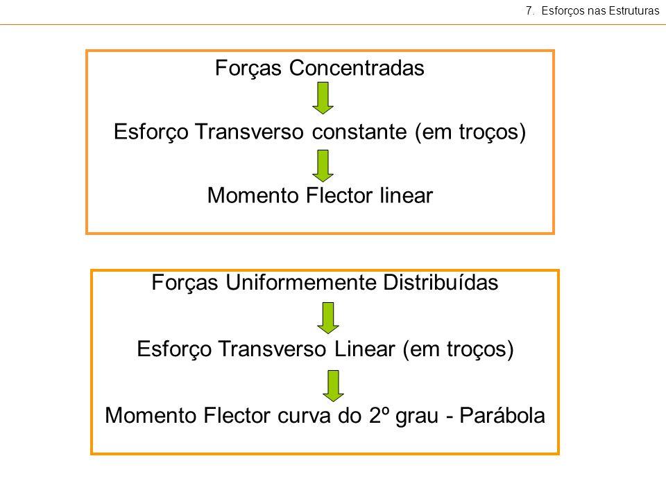 Esforço Transverso constante (em troços) Momento Flector linear