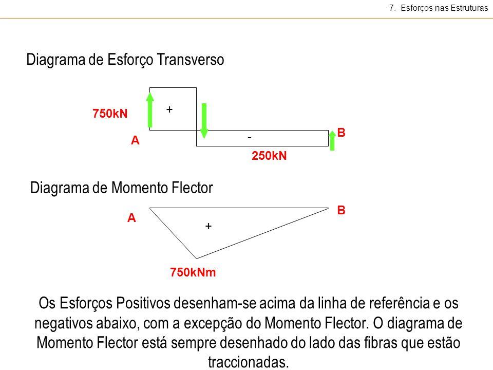 Diagrama de Esforço Transverso