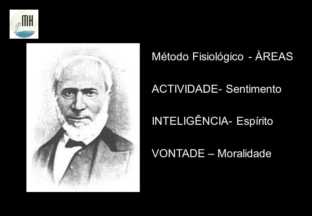 Método Fisiológico - ÀREAS