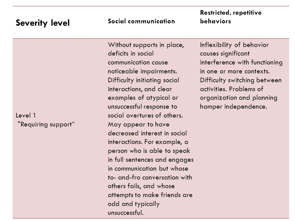 Severity level Social communication Restricted, repetitive behaviors