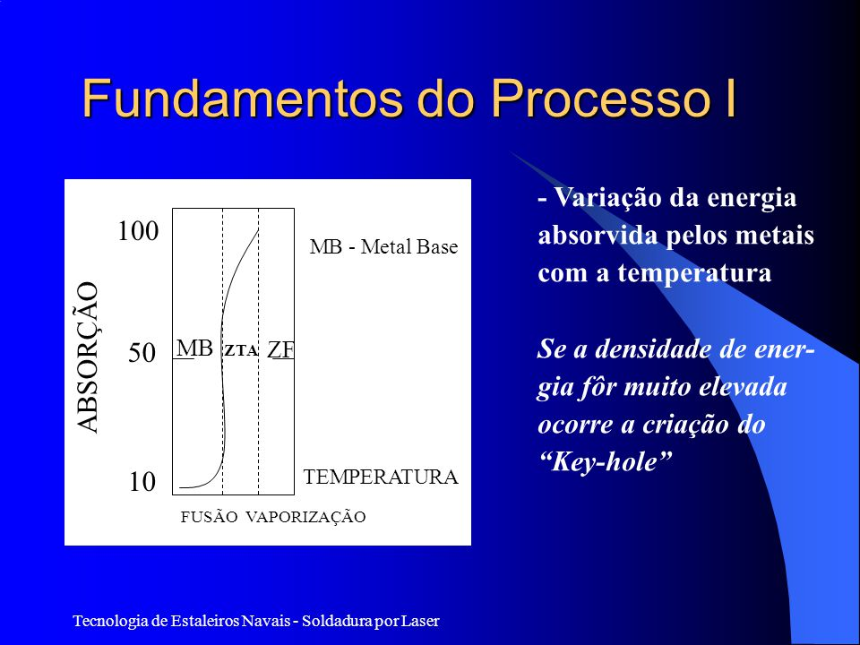 Fundamentos do Processo I