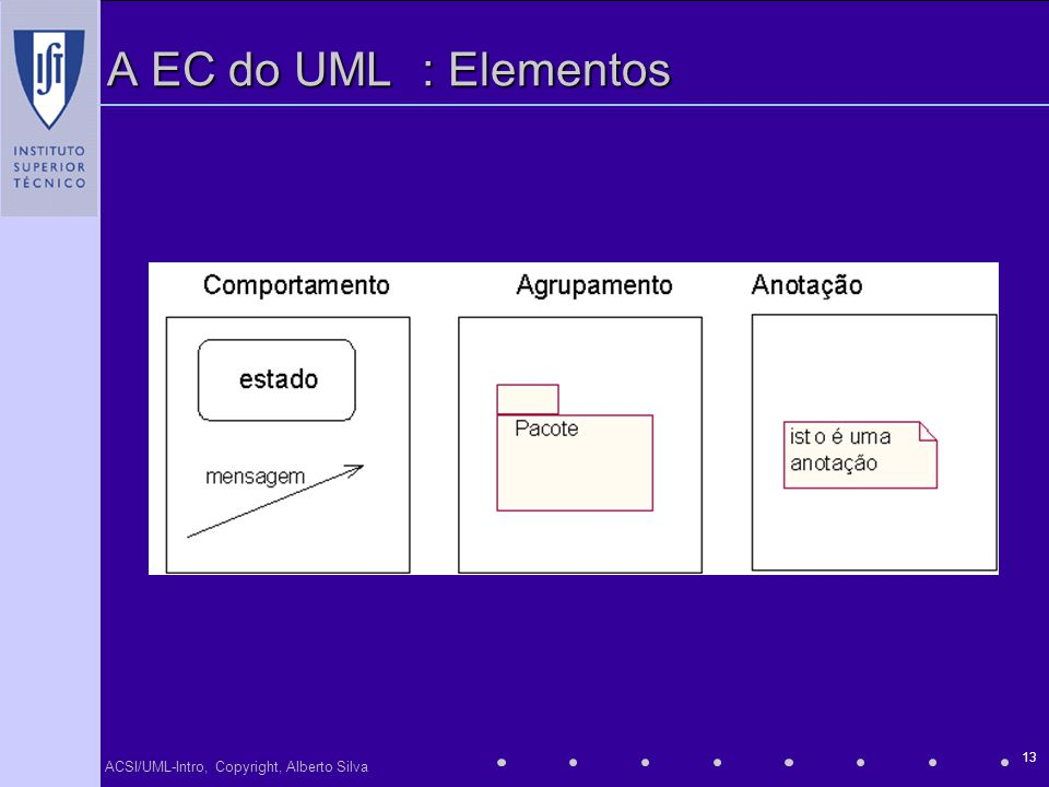 A EC do UML : Elementos