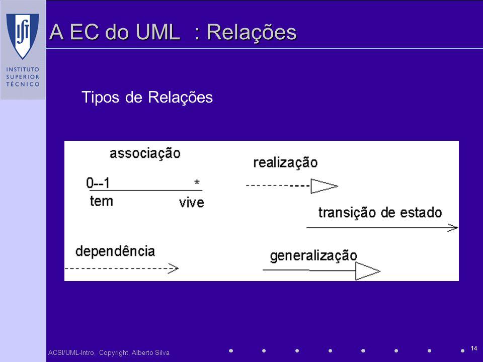 A EC do UML : Relações Tipos de Relações