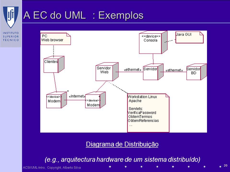 A EC do UML : Exemplos Diagrama de Distribuição