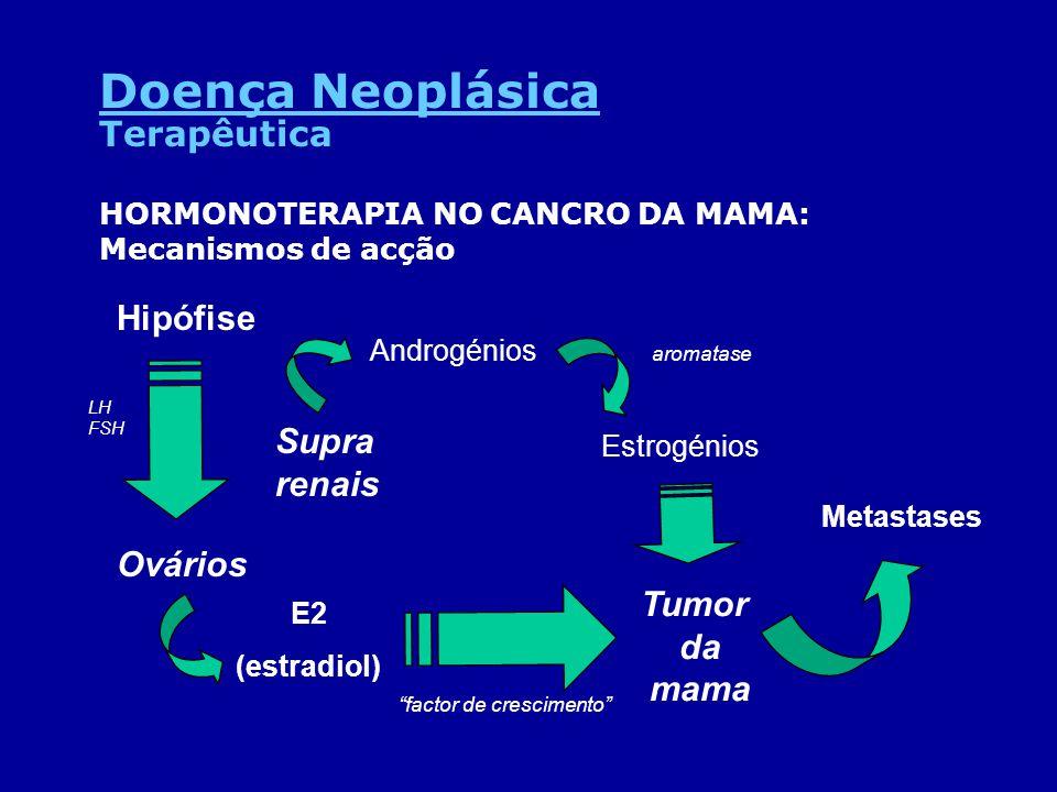 Doença Neoplásica Terapêutica Hipófise Supra renais Ovários Tumor da