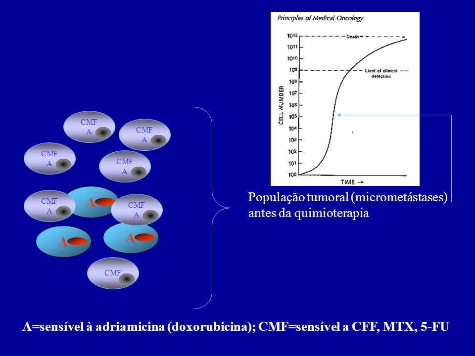 População tumoral (micrometástases) antes da quimioterapia