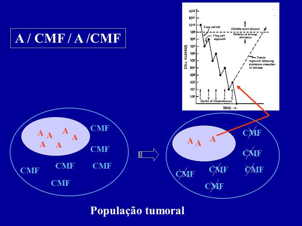 A / CMF / A /CMF A CMF CMF A População tumoral