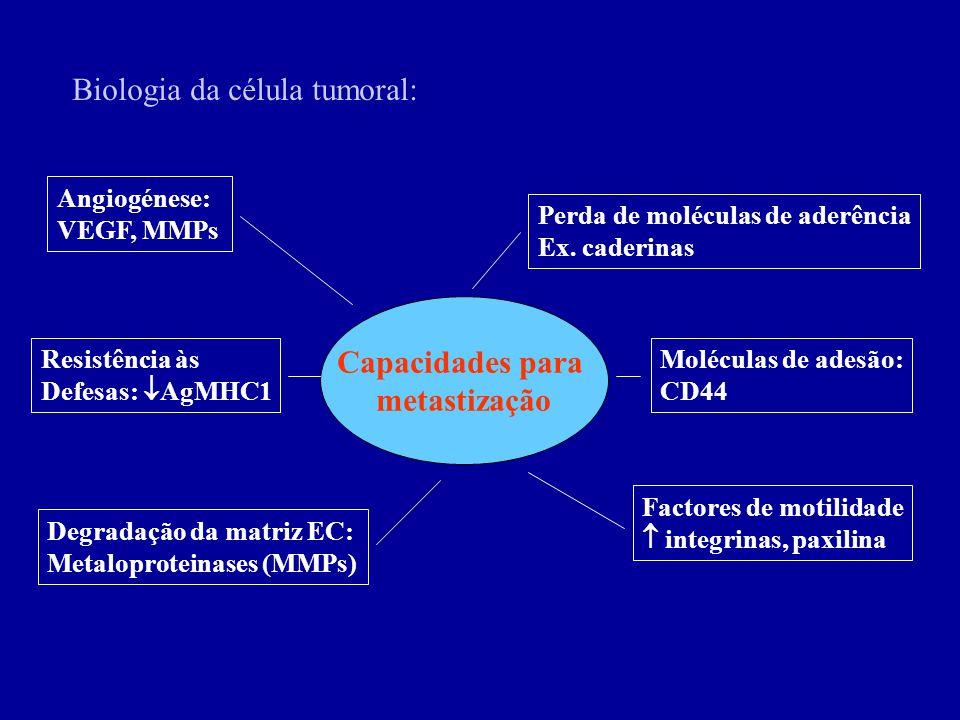 Capacidades para metastização