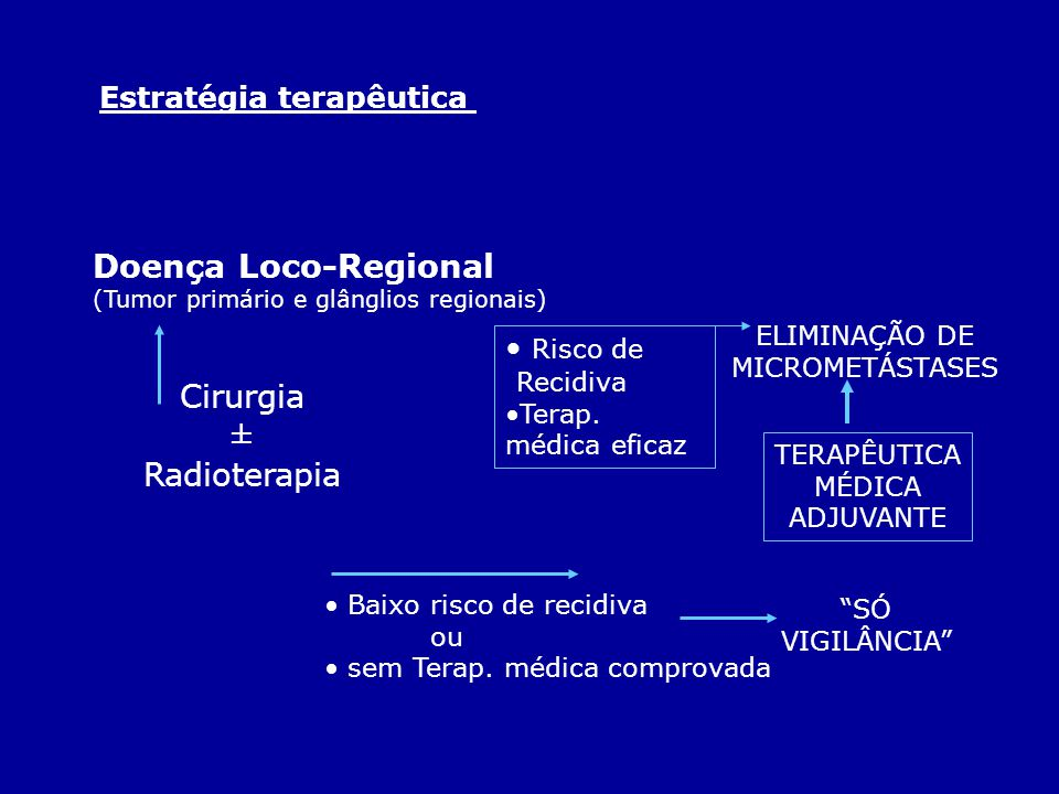 Doença Loco-Regional Cirurgia ± Radioterapia Estratégia terapêutica