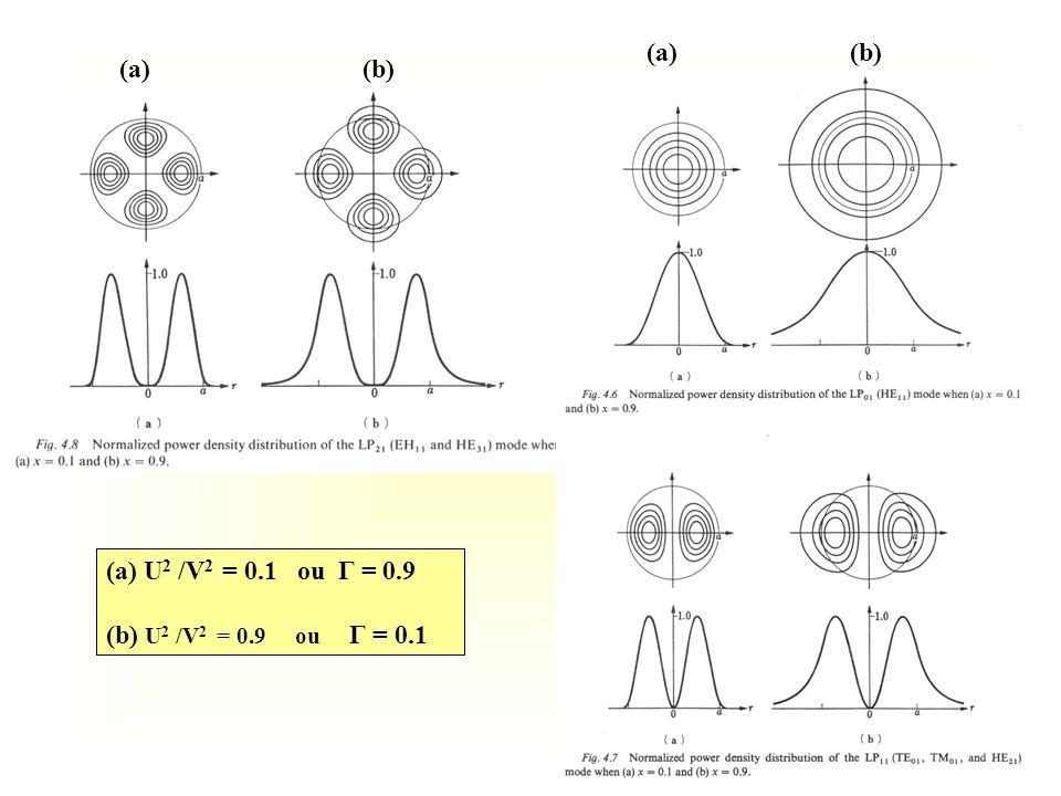 (a) (b) (a) (b) (a) U2 /V2 = 0.1 ou Γ = 0.9.