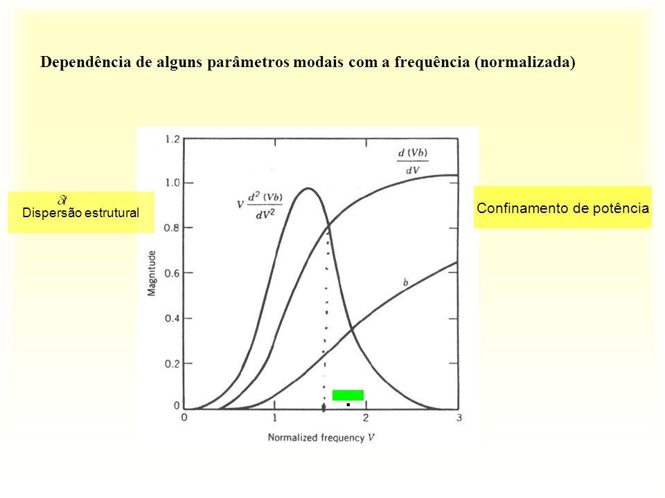 Dependência de alguns parâmetros modais com a frequência (normalizada)