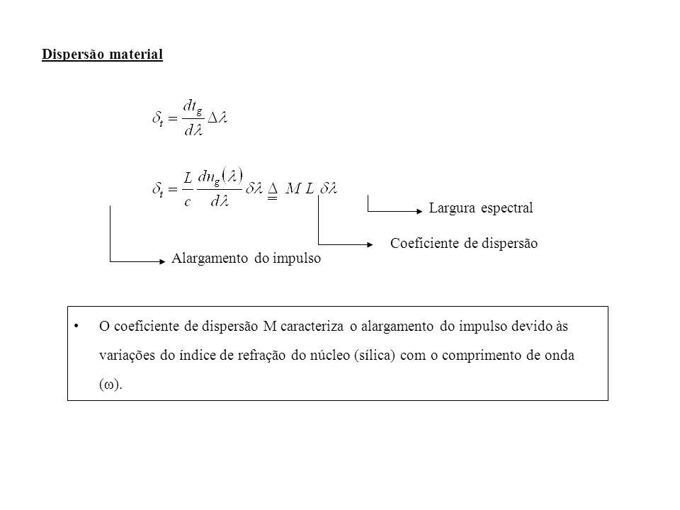 Dispersão material Largura espectral. Coeficiente de dispersão. Alargamento do impulso.