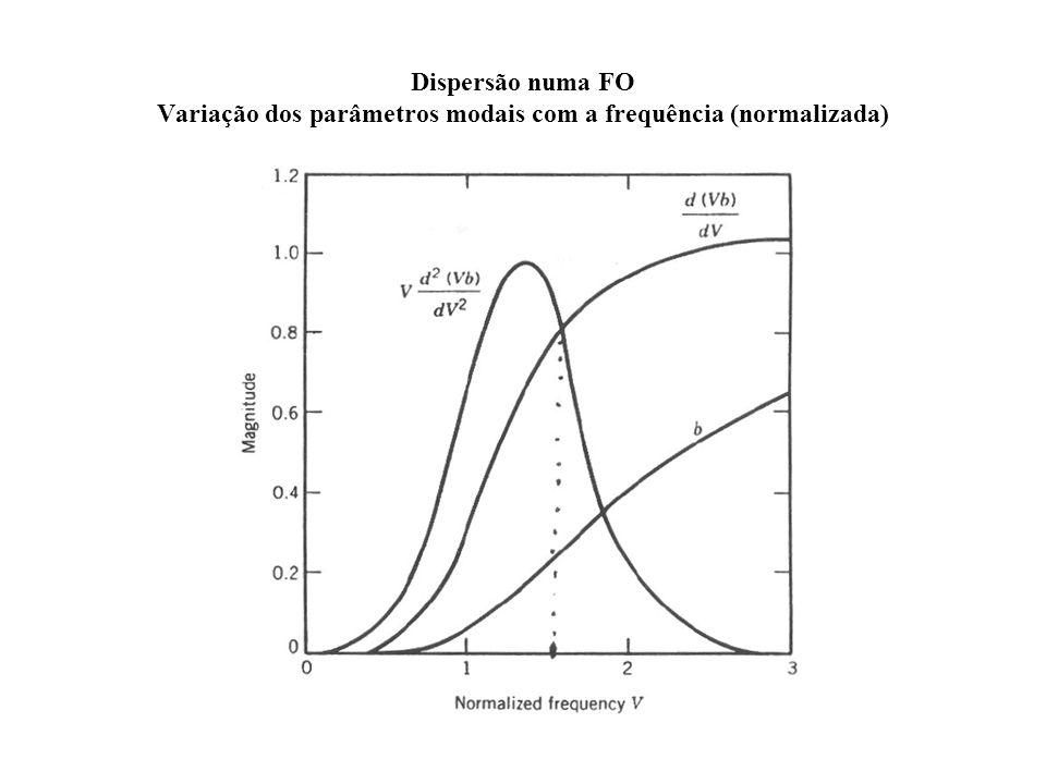 Dispersão numa FO Variação dos parâmetros modais com a frequência (normalizada)