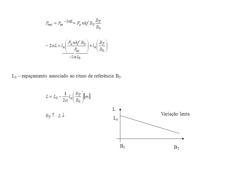 L0 – espaçamento associado ao ritmo de referência B0.
