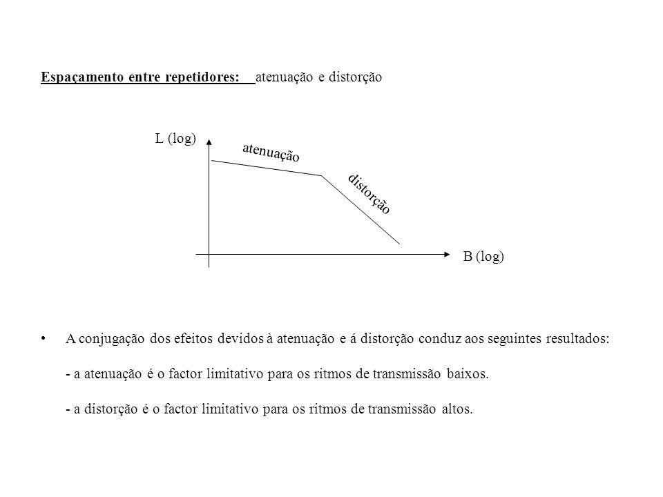 Espaçamento entre repetidores: atenuação e distorção