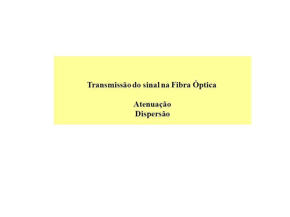 Transmissão do sinal na Fibra Óptica