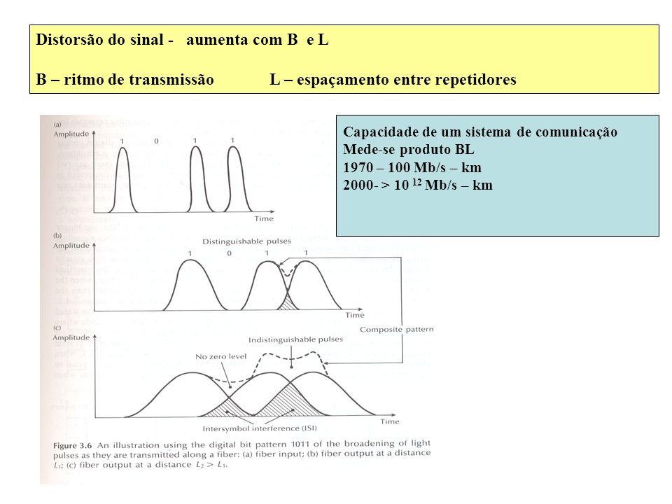 Distorsão do sinal - aumenta com B e L