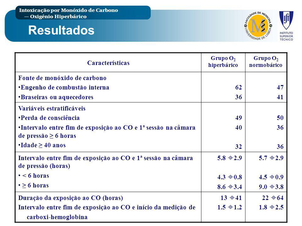 Resultados Características Fonte de monóxido de carbono