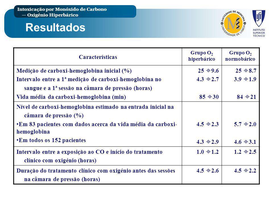 Resultados Características Medição de carboxi-hemoglobina inicial (%)