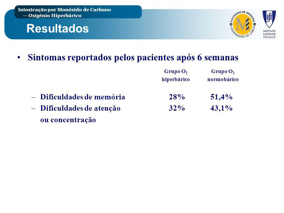 Resultados Sintomas reportados pelos pacientes após 6 semanas