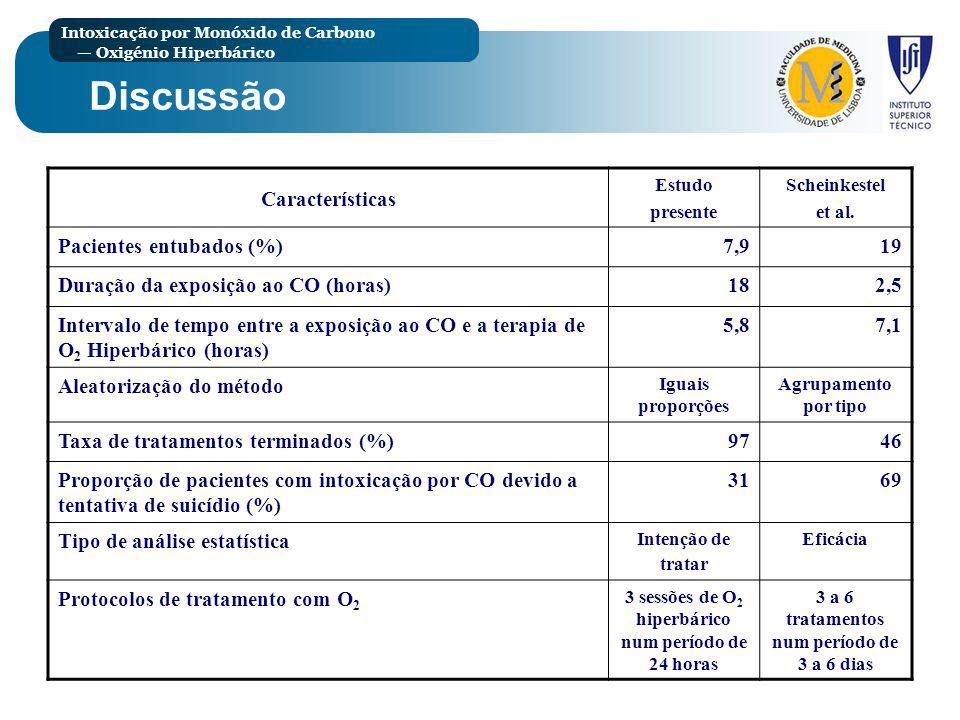 Discussão Características Pacientes entubados (%) 7,9 19