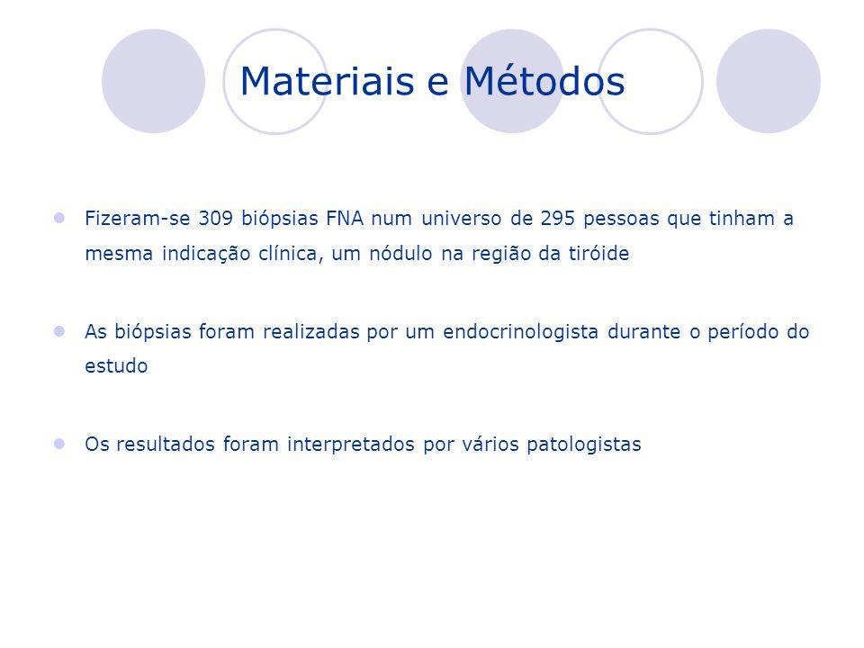 Materiais e Métodos Fizeram-se 309 biópsias FNA num universo de 295 pessoas que tinham a mesma indicação clínica, um nódulo na região da tiróide.