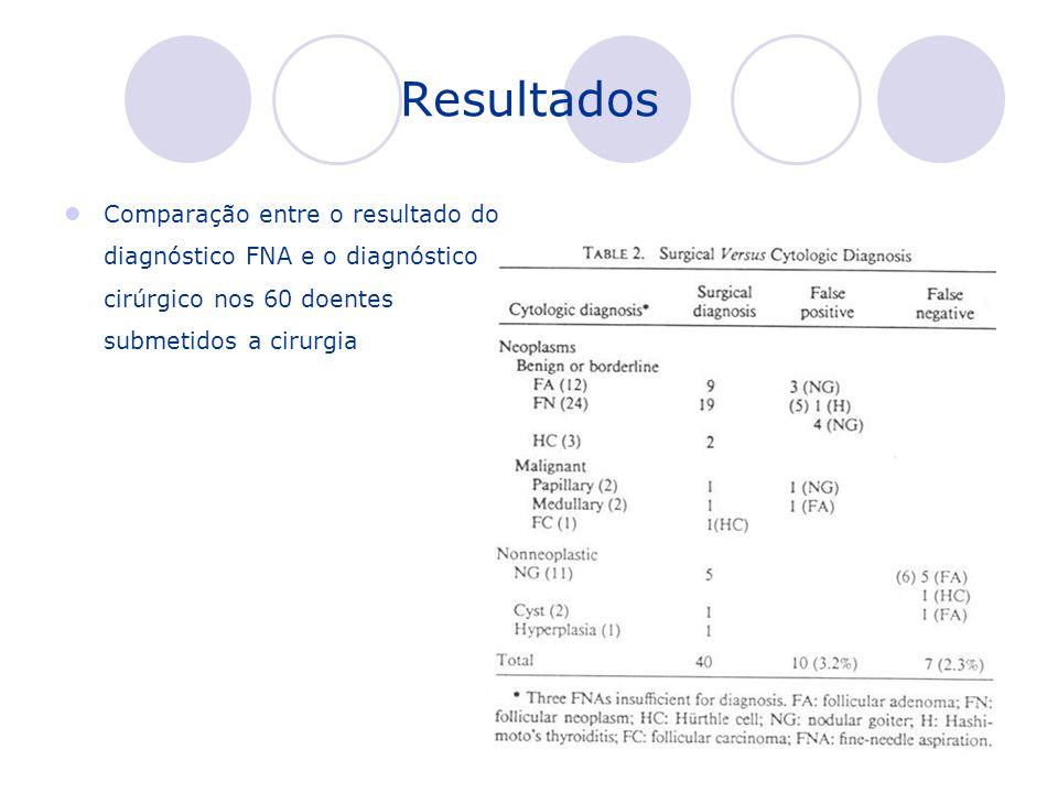 Resultados Comparação entre o resultado do diagnóstico FNA e o diagnóstico cirúrgico nos 60 doentes submetidos a cirurgia.