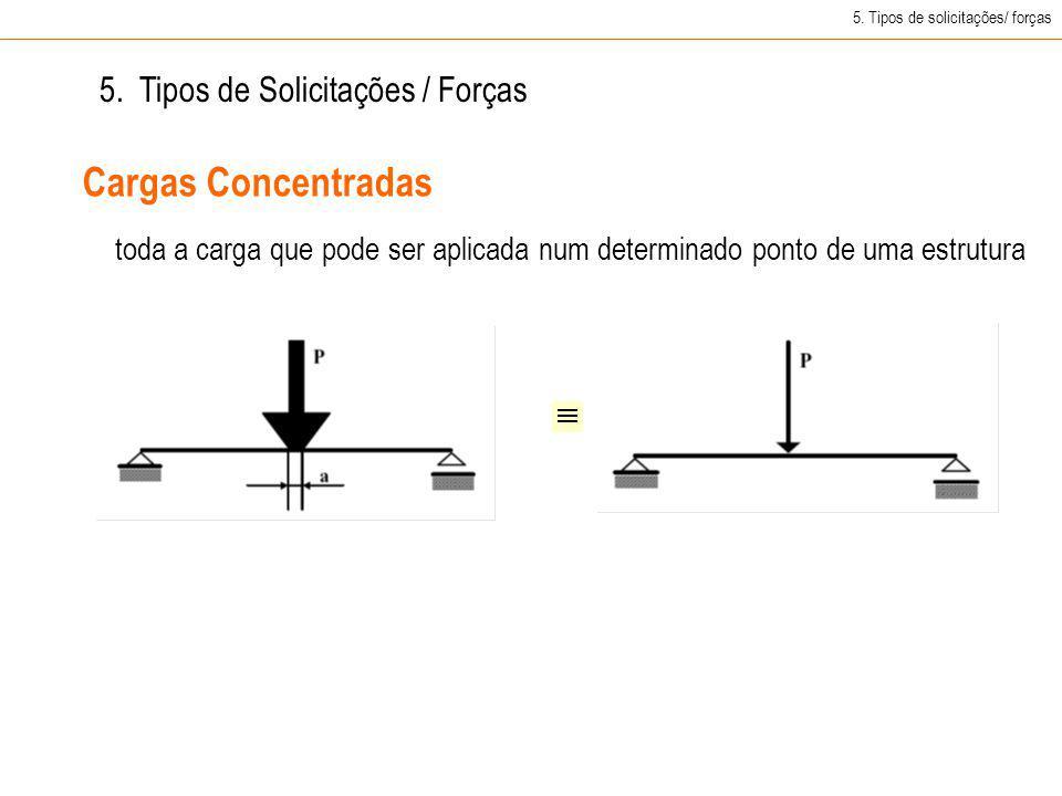 Cargas Concentradas 5. Tipos de Solicitações / Forças