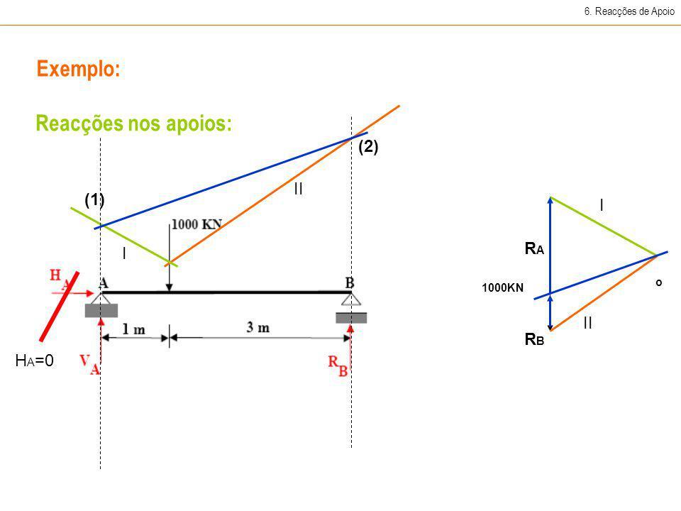 Exemplo: Reacções nos apoios: (2) II (1) I RA I II RB HA=0
