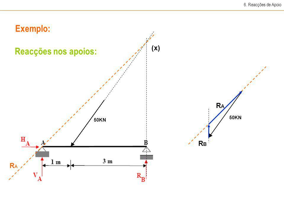 Exemplo: Reacções nos apoios: (x) RA RB RA 6. Reacções de Apoio 50KN