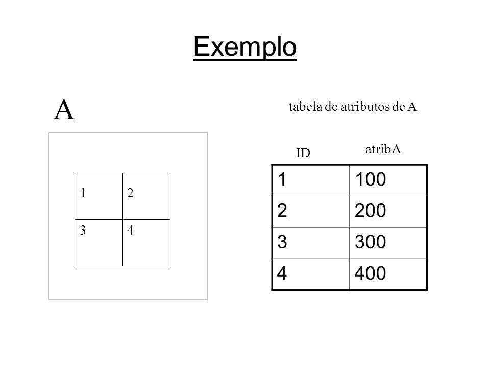 tabela de atributos de A