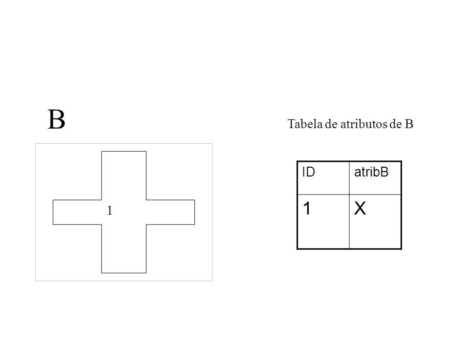 B Tabela de atributos de B 1 ID atribB 1 X
