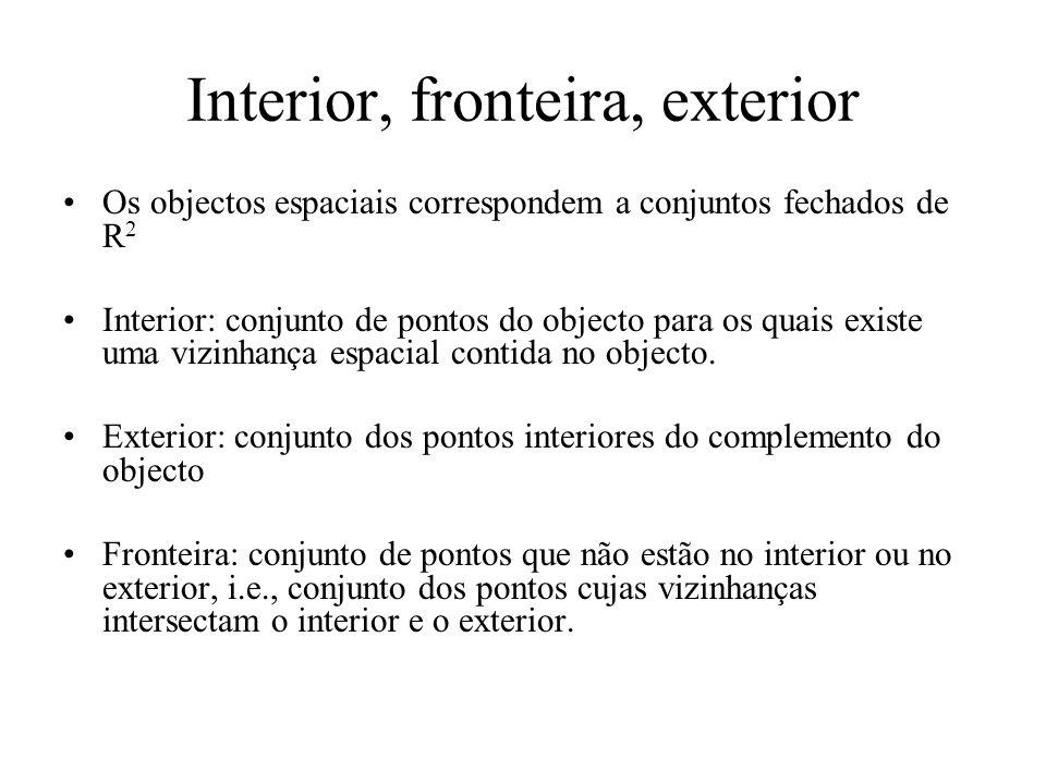 Interior, fronteira, exterior