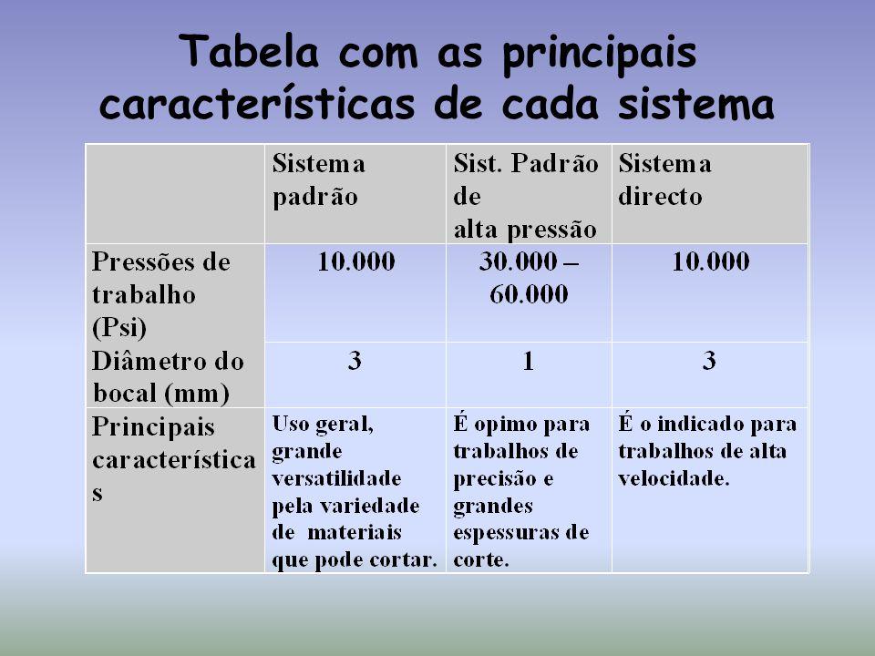 Tabela com as principais características de cada sistema