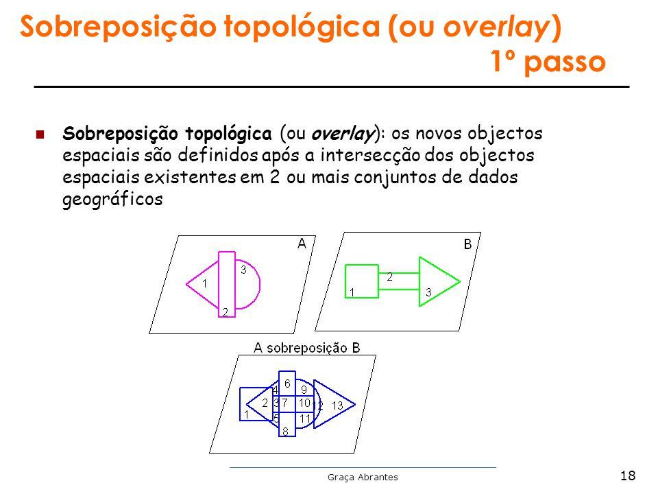 Sobreposição topológica (ou overlay) 1º passo