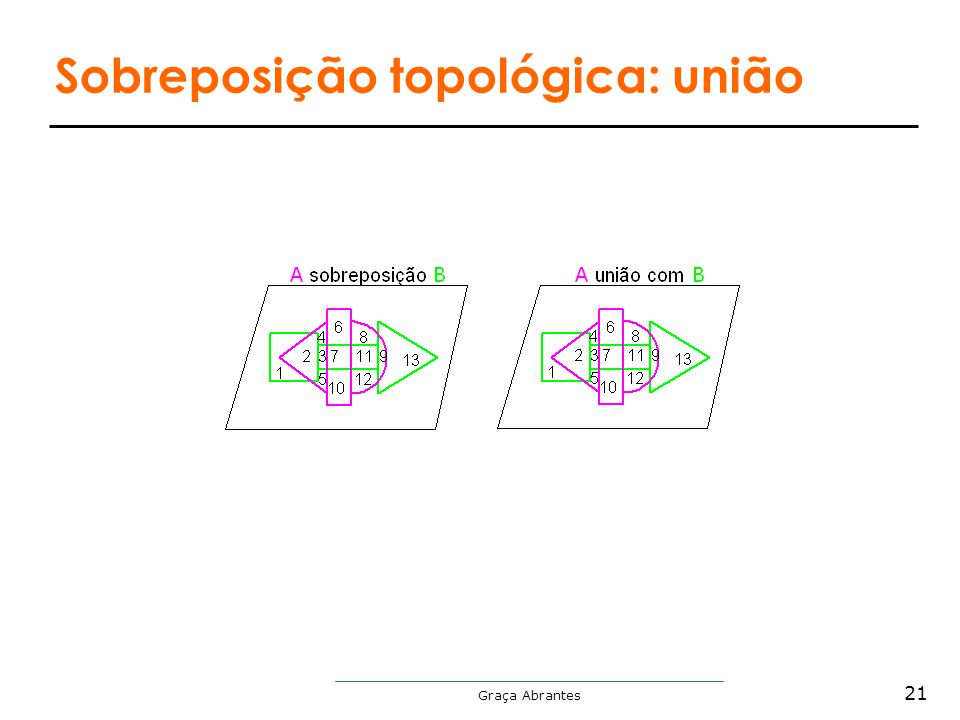 Sobreposição topológica: união