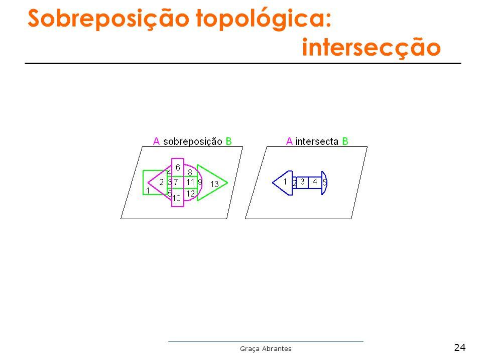 Sobreposição topológica: intersecção
