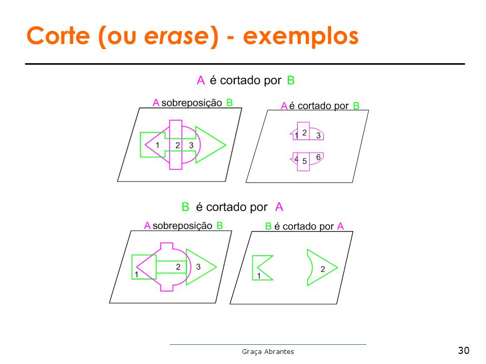 Corte (ou erase) - exemplos