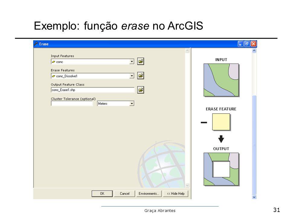 Exemplo: função erase no ArcGIS