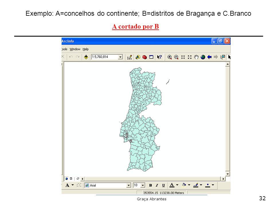 Exemplo: A=concelhos do continente; B=distritos de Bragança e C.Branco