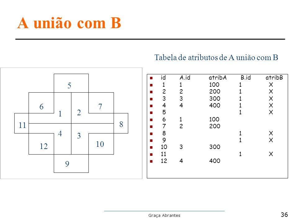 A união com B Tabela de atributos de A união com B 5 6 7 1 2 11 8 4 3