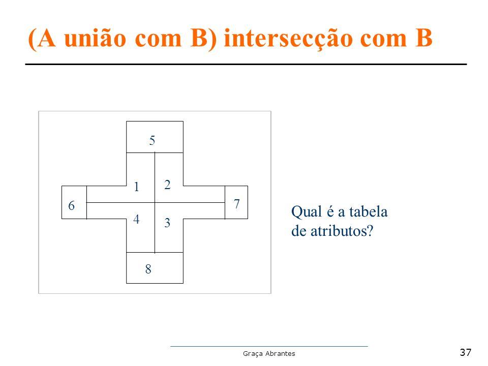 (A união com B) intersecção com B