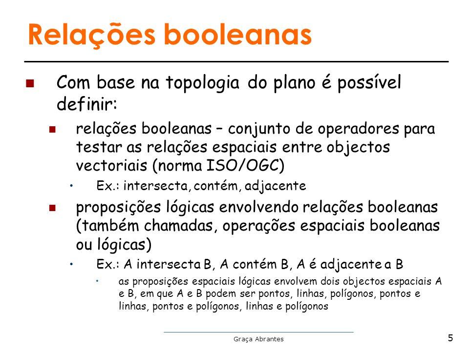Relações booleanas Com base na topologia do plano é possível definir: