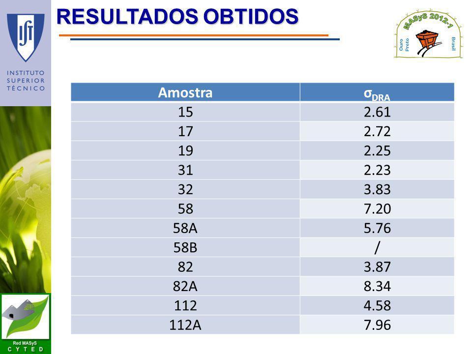 RESULTADOS OBTIDOS Amostra σDRA 15 2.61 17 2.72 19 2.25 31 2.23 32