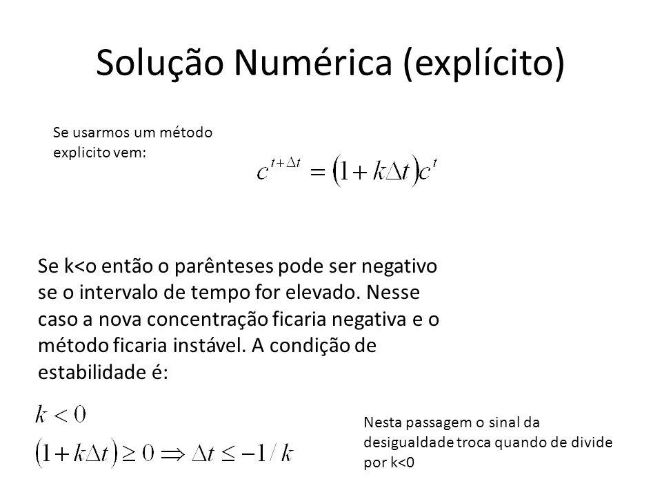 Solução Numérica (explícito)