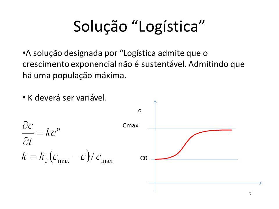Solução Logística A solução designada por Logística admite que o crescimento exponencial não é sustentável. Admitindo que há uma população máxima.