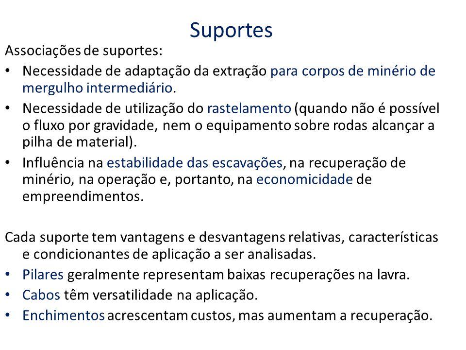 Suportes Associações de suportes: