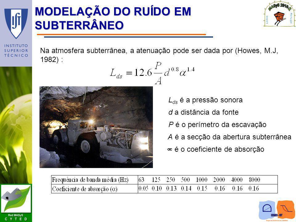 MODELAÇÃO DO RUÍDO EM SUBTERRÂNEO